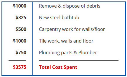 Approximate Cost to Replace a Bathtub